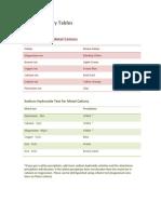 SOS Chemistry Tables