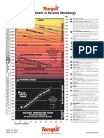 TEMPIL BASIC GUIDE TO FERROUS METALLURGY.pdf