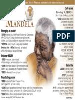 Profile of Nelson Mandela