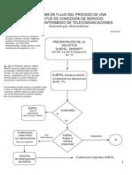 GUÍA Nº 4. DIAGRAMA DE FLUJO.Solicitud concesión de Servicio Público