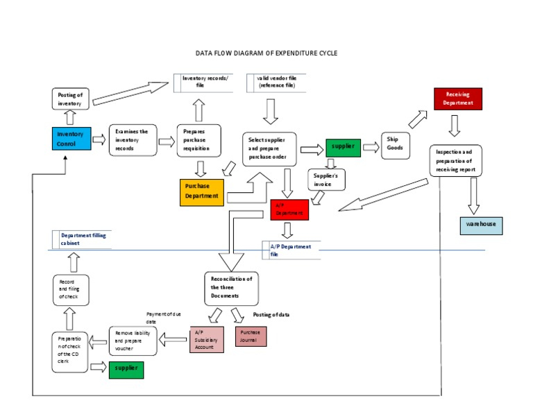 data flow diagram of expenditure cycle - Expenditure Cycle Data Flow Diagram