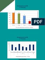 Estatísticas da BE 2º periodo