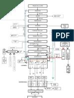 Flujograma - Descripcion de Etapas Del Proceso Productivo de Azucar