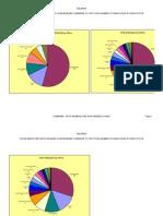 Employee Pie Chart