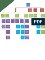 Mapa conceptual. Teoría del desarrollo cognoscitivo de Piaget