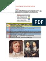 Tabella Cronologica Rivoluzione Inglese