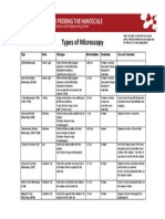 Types of Microscopy