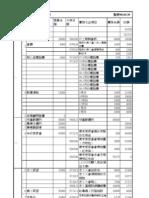 97學年度預算分類(6類)980430