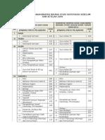 Konversi Kode Mapel Sertifikasi 2010 Kebawah