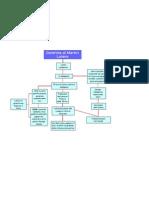 Mappa Concettuale Dotrina d Lutero