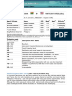 Shukralla GHA USA U20