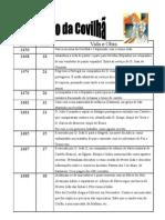 Pêro_Covilhã_cronologia