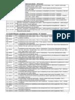 JUS IEC Standardi