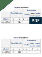 Coronal Fricatives