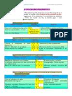 6.Orientación y Acción Tutorial 7.Recursos y Materiales Didácticos