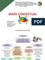 Mapa Conceptual Aprendizaje