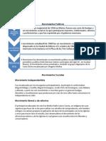 Movimientos y Garantias Individuales