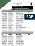 Lista Oficializada Diputados Provinciales
