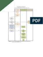 Diagrama de Flujo de Elaboracion de Pedido