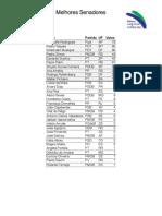Melhores Senadores - Prêmio Congresso em Foco 2013