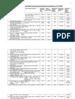 List of Mega Projects of Punjab