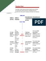 English Tenses Timeline Chart