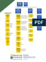 mvc org chart 09 12