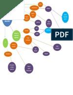 Diagrama. Diferencias Intelectuales Del Desarrollo