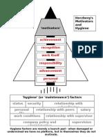Herzberg Diagram