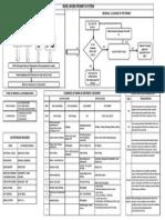 Wps Flow Chart1