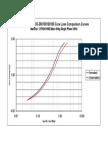 URDUO3-360100100100 Core Loss Comparison Curves