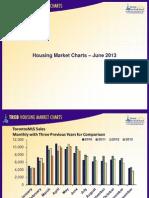 Toronto Housing Market Charts June 2013