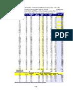 Producción Potencial de Petróleo - Formación Vaca Muerta (Loma La Lata - CNQ - AR)