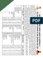 Patanjali Product Rate Comaparison List