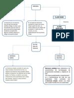 Mapa Visual de Clase y Herencia