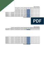 Tabele Centralizare Eforturi Sectionale Si Reactiuni Din Suprastructura