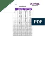 Indicatori de Dezvoltare a Copilului Greutate Inaltime Perimetru Cranian Si Toracic[1]