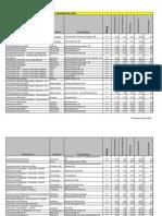 CHE Employability Rating Technik
