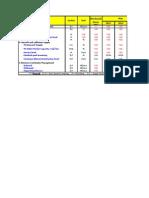 SCM KPI