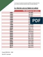90077735 Evolucion de PIB Del Peru en Los Ultimos 20 Anos Hasta La Actualidad