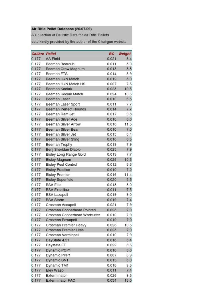 Air Rifle Pellet Database