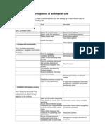 Intranet Development Checklist