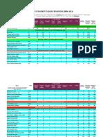 Estudo de rendemento dos eurodeputados espanhóis