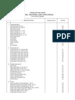 Daftar Upah&Bahan Untuk Seluruh Paket Kegiatan Pemb Gd Kantor Kelurahan