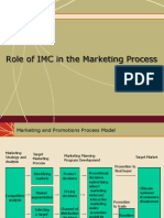2_Role Of IMC