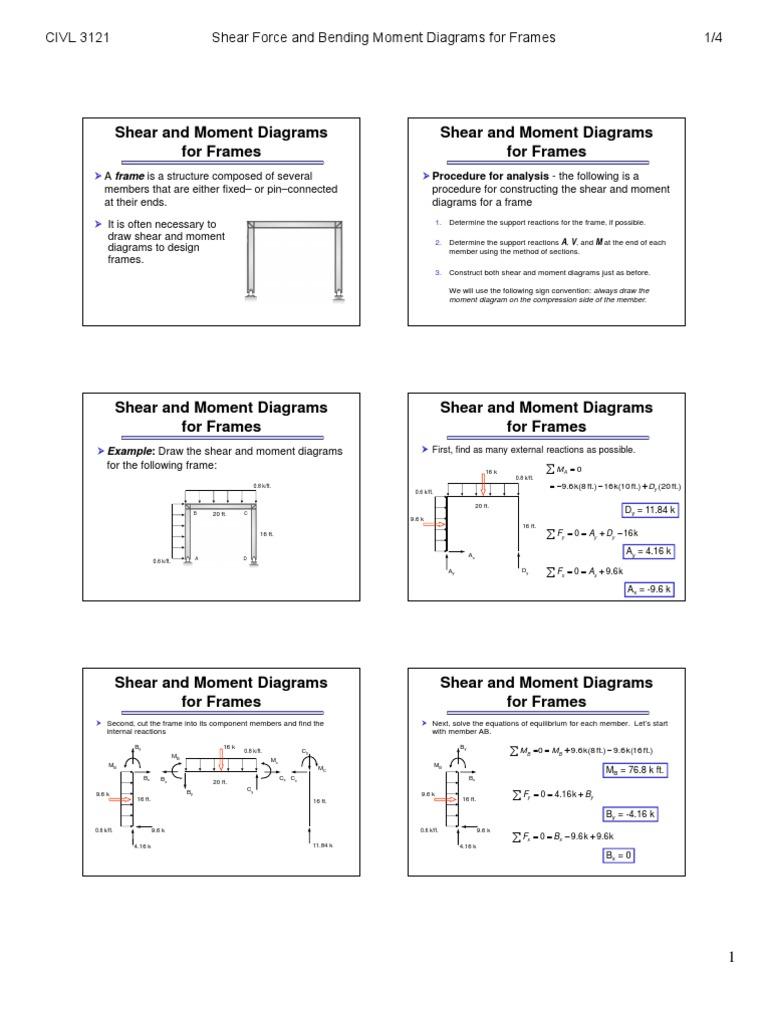 Bending Moment Diagram Examples