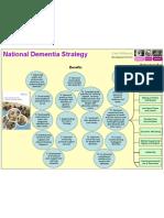 National Dementia Poster