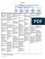 Agile Activities Guidance Chart