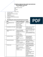 Checklist+of+Potential+Risks+in+the+Goods+and+Services+Procurement+Process+V2