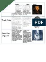 Escritores de la época del dominio español #2
